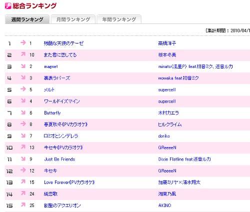 JOYSOUND.com ランキング(2010/04/11~2010/04/17の集計)