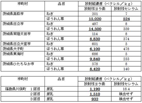 茨城県の野菜から放射性物質が検出