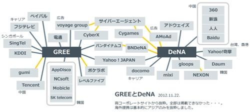 GREE、DeNAの提携具合をざっくりと