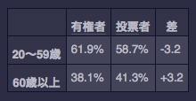 世代間対立が迫る初の民主主義国・日本
