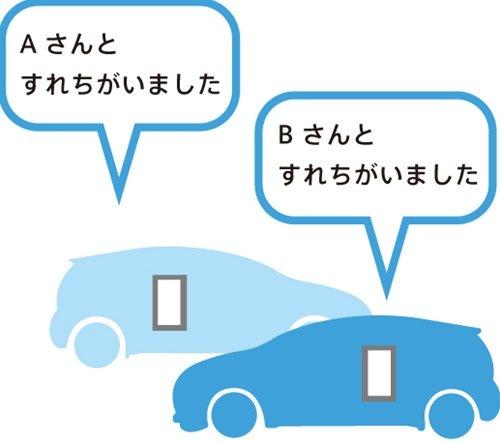 "『AQUA SOCIAL DRIVE』アプリユーザーと""すれちがい""を通知"