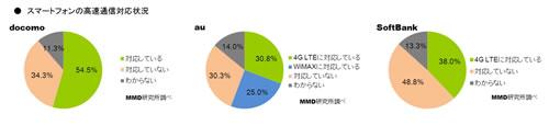 高速通信に対応するユーザーの割合