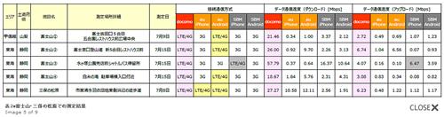 富士山エリアの調査結果