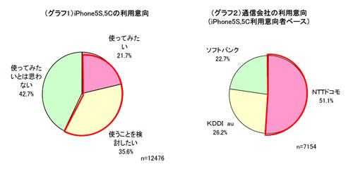 ドコモiPhoneに期待集まる調査結果 『iPhone 5s/5c』利用意向者の半数超がドコモの利用意向あり