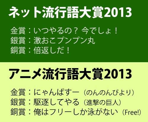 ネット流行語大賞2013, アニメ流行語大賞2013