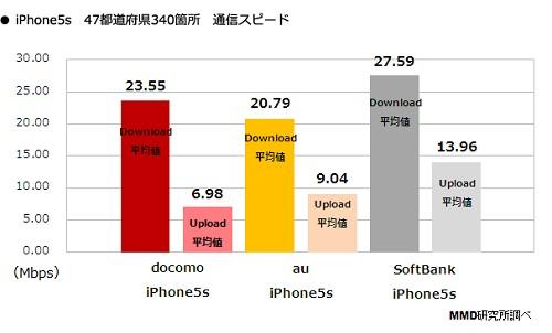 iPhoneの速度調査の結果