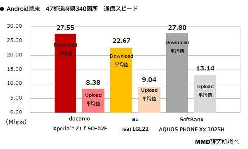 Androidの速度調査の結果