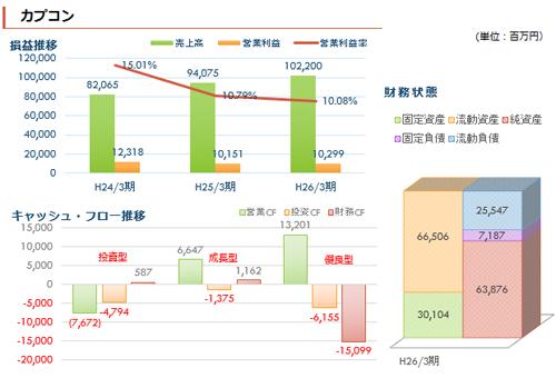 ゲーム業界各社決算まとめ - 2014年春(当たり判定ゼロ)