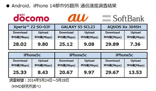 2014年6月のスマートフォン速度調査 全国主要都市で最速はiPhone/Androidともソフトバンクの結果に