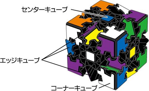 『3D ギアキューブ』の構造