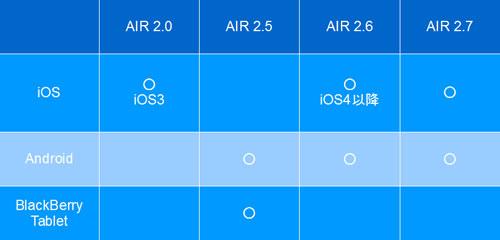 AIRの各OSへの対応状況