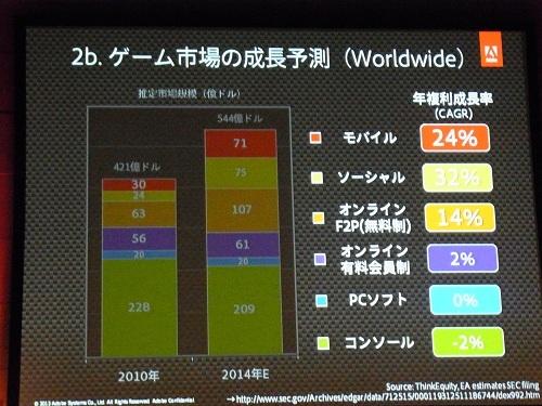 ゲーム市場の成長予測