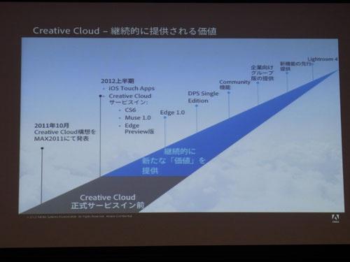 『Creative Cloud』の提供スケジュール