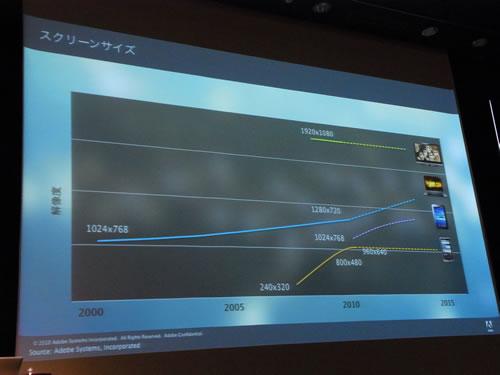 PC、スマートフォン、タブレット、テレビとさまざまなスクリーンサイズが登場
