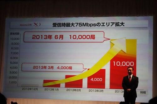 75Mbpsのエリア拡大計画