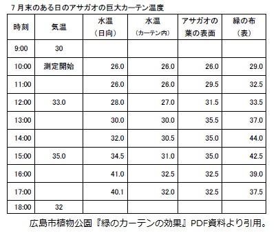 広島市植物公園『緑のカーテンの効果』PDF資料より引用
