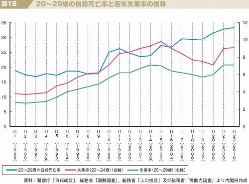 若年失業率と20~29歳の自殺死亡率の推移