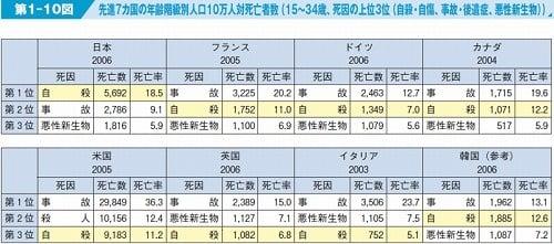 先進7カ国の15~34歳の死因上位3位