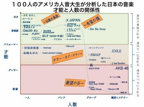 アメリカ人音大生100人の「日本の音楽分析」が的確過ぎると話…