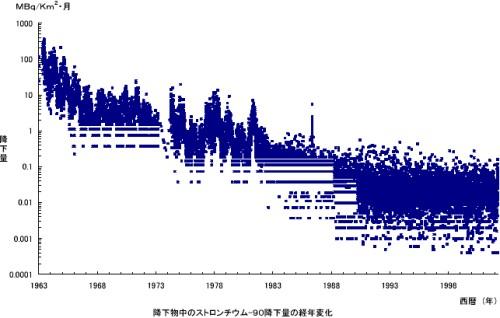 環境放射能の年次推移