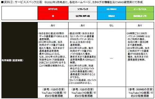 サービススペック比較:利用制限(MMD研究所調べ)