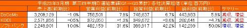 携帯大手3社の2011年3月期決算比較