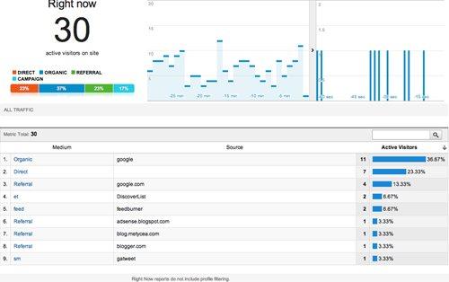 Google Analystics Real-Time リアルタイムレポート