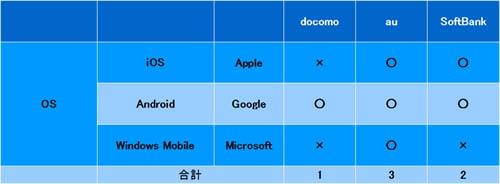 スマートフォンOSキャリア別取り扱い比較(2012年1月20日現在)