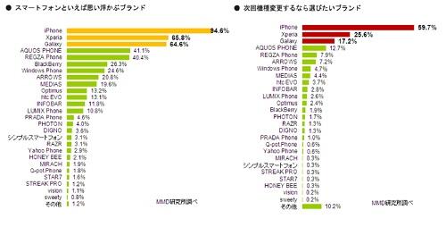 MMD研究所『スマートフォンインサイト調査』人気ブランドは?