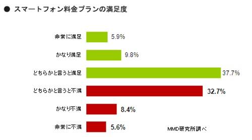 MMD研究所『スマートフォンインサイト調査』料金プラン満足度は?
