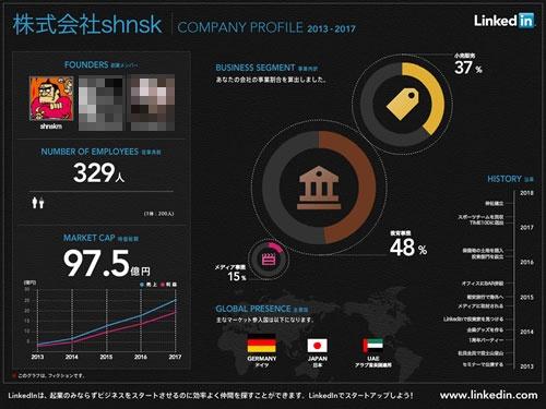 友だちと起業したらどうなる? 企業像を診断してインフォグラフィックを生成する『LinkedIn』の『起業シミュレーター』