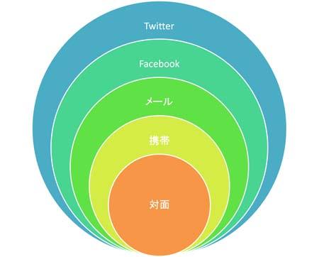 絵で見るコミュニケーション手段の拡大