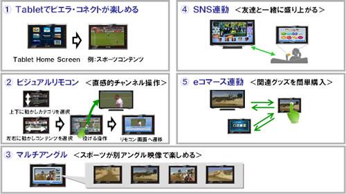 6fbfef7339 パナソニックがテレビと連動するAndroidタブレット『ビエラ・タブレット』の開発を
