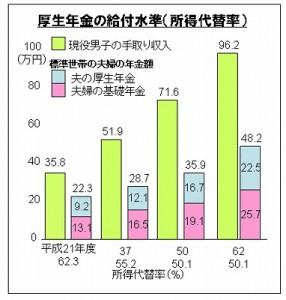 厚生年金の給付水準(所得代替率)